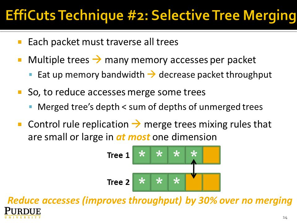  Each packet must traverse all trees  Multiple trees  many memory accesses per packet  Eat up memory bandwidth  decrease packet throughput  So, to reduce accesses merge some trees  Merged tree's depth < sum of depths of unmerged trees  Control rule replication  merge trees mixing rules that are small or large in at most one dimension 14 Reduce accesses (improves throughput) by 30% over no merging **** *** Tree 1 Tree 2