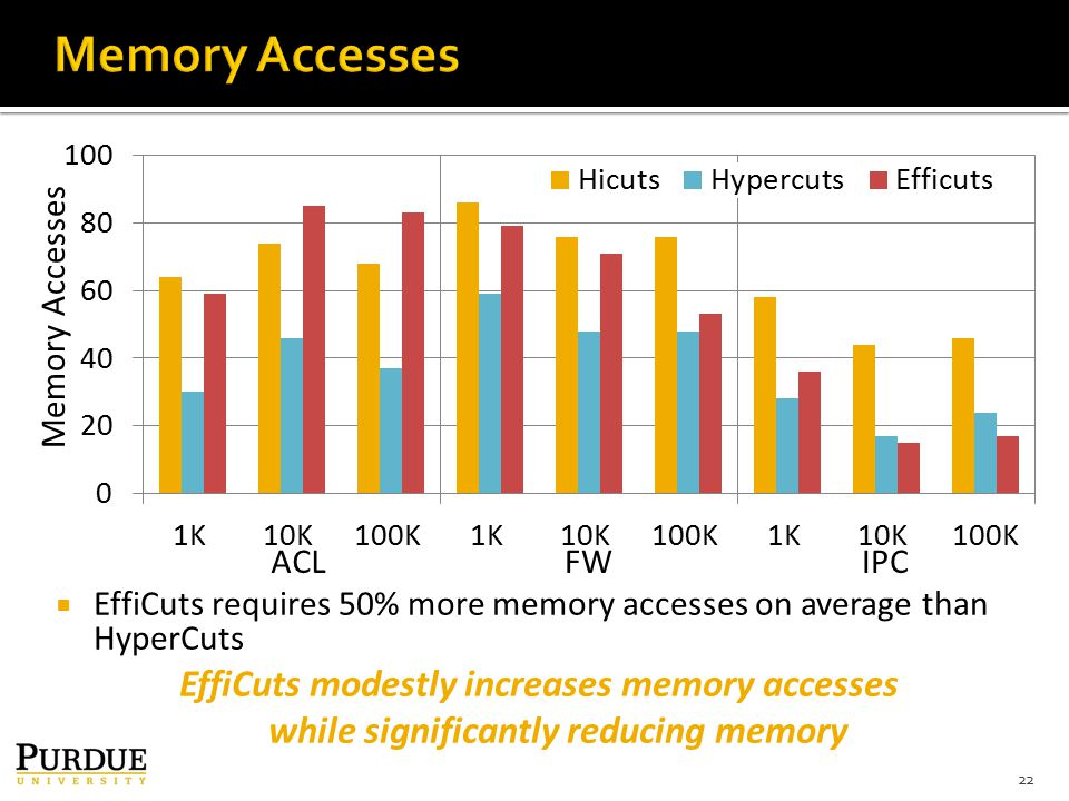  EffiCuts requires 50% more memory accesses on average than HyperCuts 22 EffiCuts modestly increases memory accesses while significantly reducing memory Memory Accesses ACLFWIPC