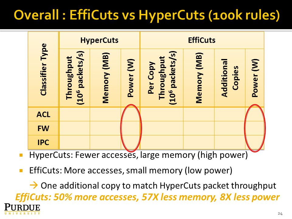 24 EffiCuts: 50% more accesses, 57X less memory, 8X less power  HyperCuts: Fewer accesses, large memory (high power)  EffiCuts: More accesses, small memory (low power)  One additional copy to match HyperCuts packet throughput