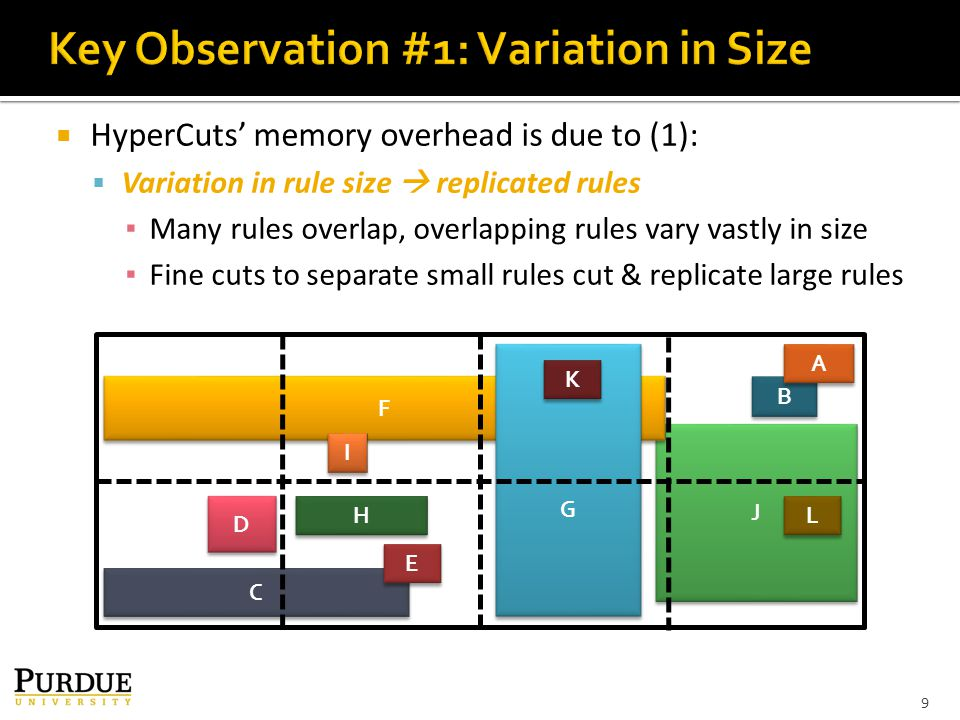  HyperCuts' memory overhead is due to (1):  Variation in rule size  replicated rules ▪ Many rules overlap, overlapping rules vary vastly in size ▪ Fine cuts to separate small rules cut & replicate large rules 9 C C D D J J H H B B A A F F G G E E I I L L K K