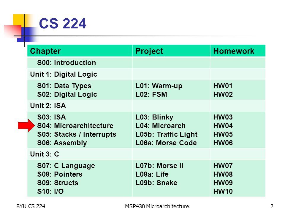 Memory BYU CS 224 MSP430 Microarchitecture43 Addressing Modes Registers CPU ADDER Constant Generator add.w #1,r10 ; r10 += 1 PC R10 0000 0001 0002 0004 0008 ffff IR Data Bus (1 cycle) 0x531a Address Bus PC 0x531a ALU +2