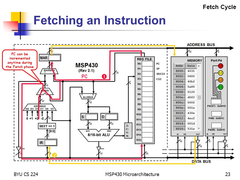 BYU CS 224 MSP430 Microarchitecture23 Fetching an Instruction   PC Fetch Cycle PC can be incremented anytime during the Fetch phase