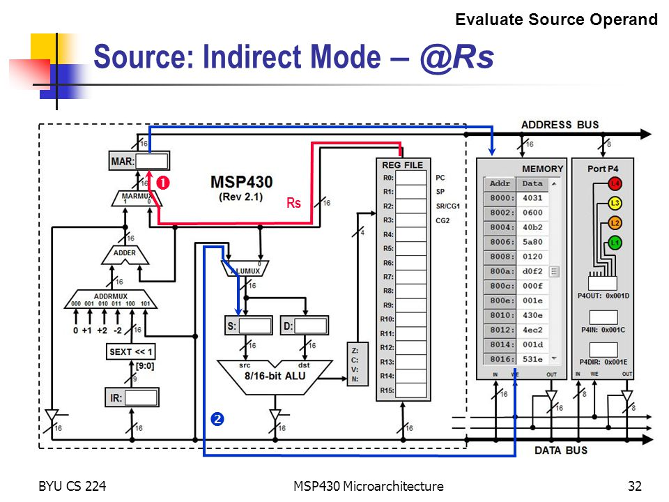 BYU CS 224 MSP430 Microarchitecture32 Source: Indirect Mode – @Rs   Rs Evaluate Source Operand