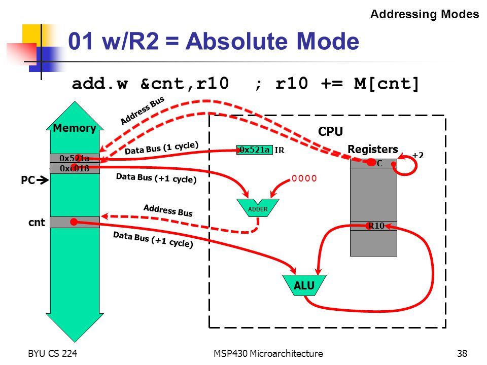 Memory BYU CS 224 MSP430 Microarchitecture38 Addressing Modes Registers Address Bus Data Bus (+1 cycle) CPU ADDER cnt 01 w/R2 = Absolute Mode 0000 add