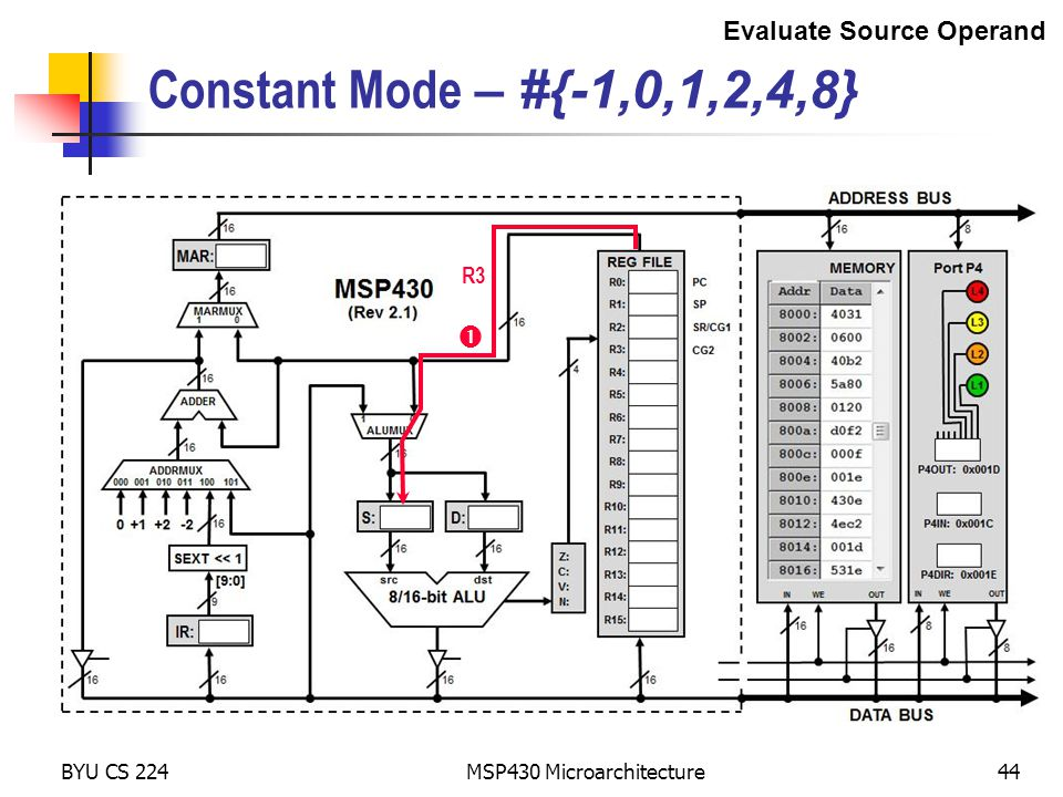 BYU CS 224 MSP430 Microarchitecture44 Constant Mode – #{-1,0,1,2,4,8}  R3 Evaluate Source Operand