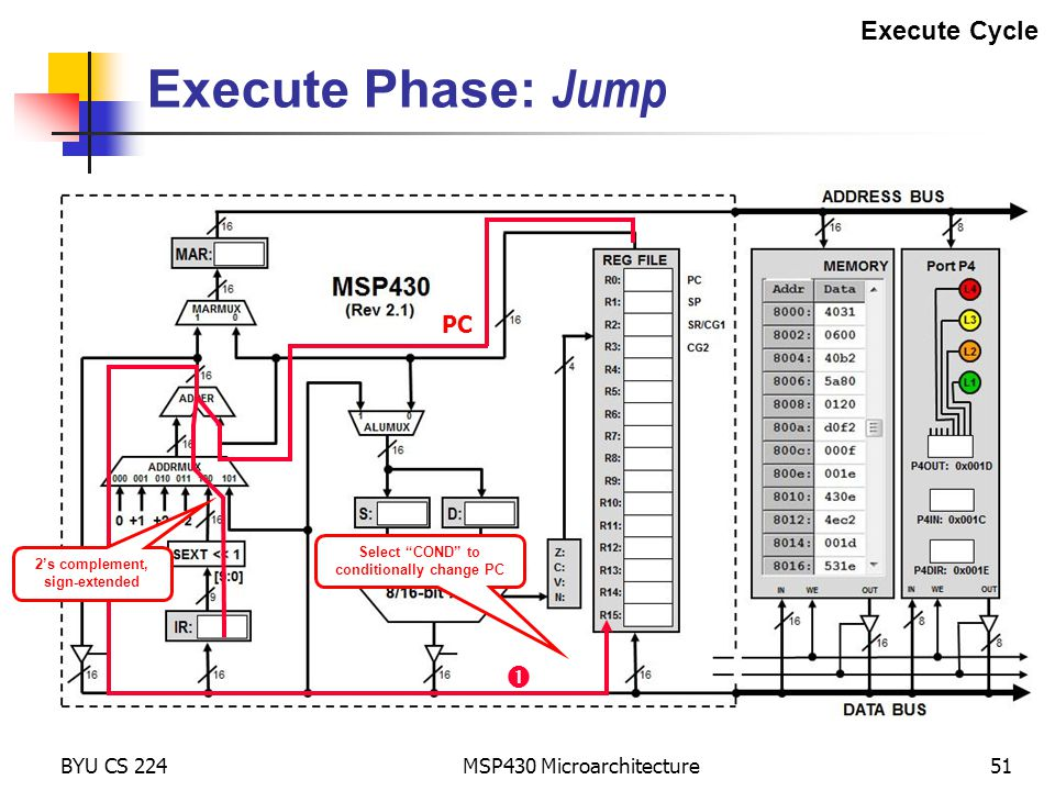 "BYU CS 224 MSP430 Microarchitecture51 Execute Phase: Jump Execute Cycle  PC 2's complement, sign-extended Select ""COND"" to conditionally change PC"