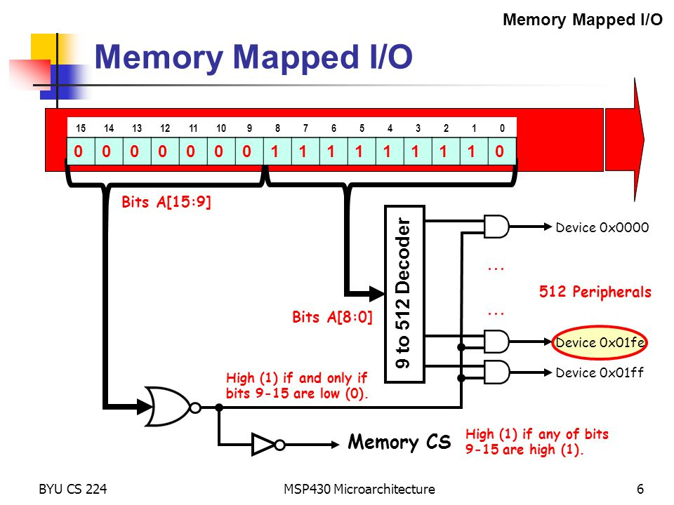 MSP430 Microarchitecture6 Memory Mapped I/O BYU CS 224 Memory Address Bus (A[15:0]) 1514131211109876543210 Bits A[15:9]... 512 Peripherals... Device 0