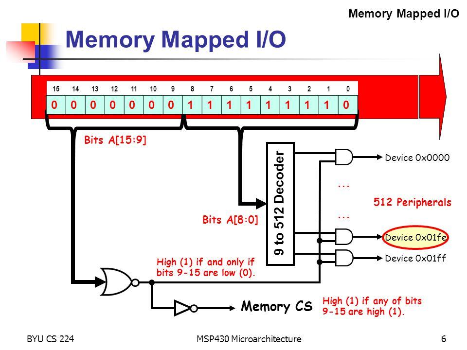 BYU CS 224 MSP430 Microarchitecture27 00 = Register Mode Addressing Modes Registers CPU Memory ADDER add.w r4,r10 ; r10 += r4 PC R10 R4 IR Data Bus (1 cycle) 0x540a PC ALU Address Bus +2