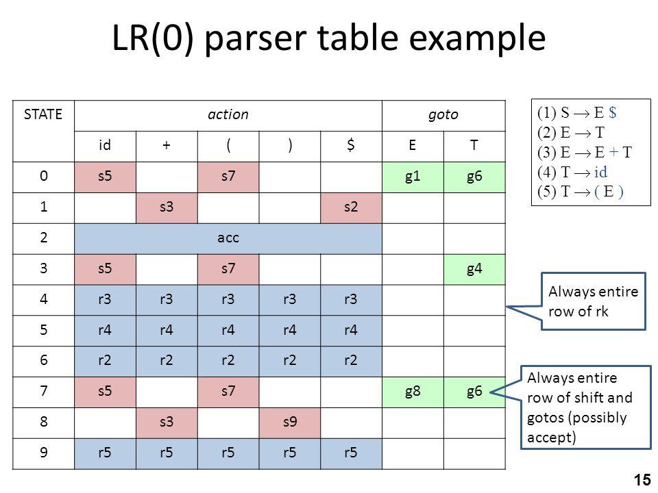 LR(0) parser table example 15 (1) S  E $ (2) E  T (3) E  E + T (4) T  id (5) T  ( E ) gotoactionSTATE TE$)(+id g6g1s7s50 s2s31 acc2 g4s7s53 r3 4