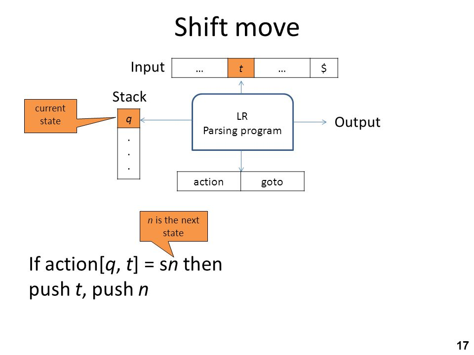 Shift move 17 LR Parsing program q...... Stack $…t… Output gotoaction Input If action[q, t] = sn then push t, push n current state n is the next state