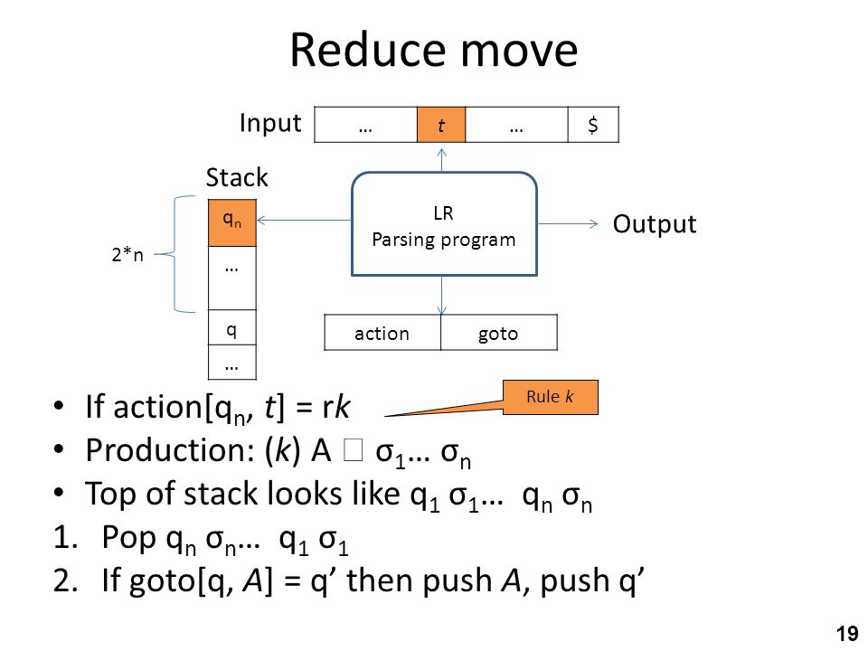 Reduce move If action[q n, t] = rk Production: (k) A  σ 1 … σ n Top of stack looks like q 1 σ 1 … q n σ n 1.Pop q n σ n … q 1 σ 1 2.If goto[q, A] = q