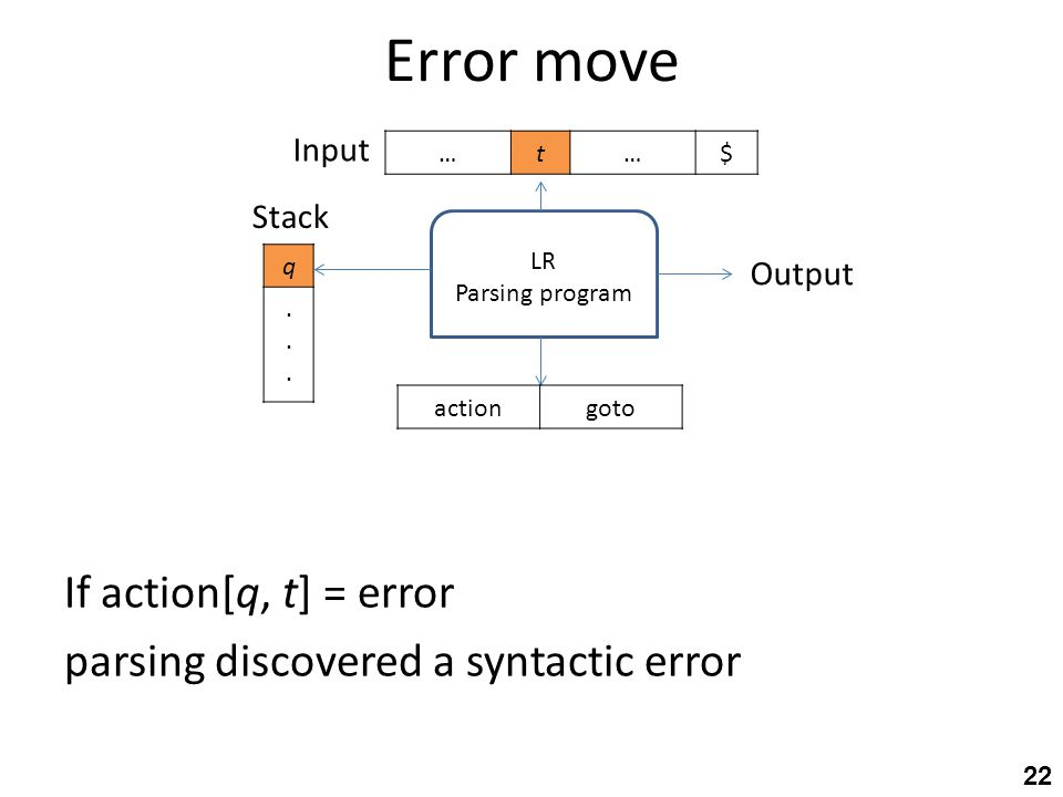 Error move 22 LR Parsing program q...... Stack $…t… Output gotoaction Input If action[q, t] = error parsing discovered a syntactic error