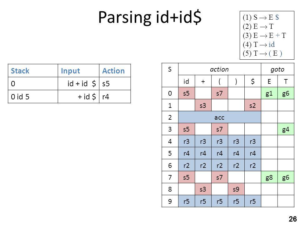 Parsing id+id$ 26 StackInputAction 0id + id $s5 0 id 5+ id $r4 gotoactionS TE$)(+id g6g1s7s50 s2s31 acc2 g4s7s53 r3 4 r4 5 r2 6 g6g8s7s57 s9s38 r5 9 (
