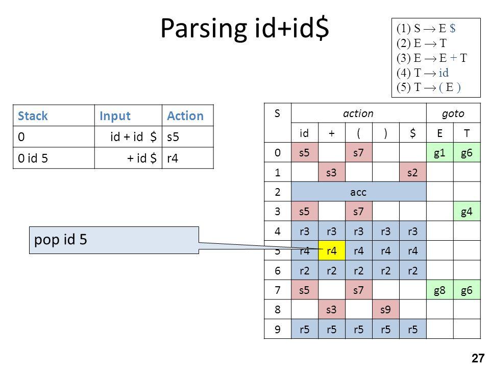 Parsing id+id$ 27 StackInputAction 0id + id $s5 0 id 5+ id $r4 gotoactionS TE$)(+id g6g1s7s50 s2s31 acc2 g4s7s53 r3 4 r4 5 r2 6 g6g8s7s57 s9s38 r5 9 (