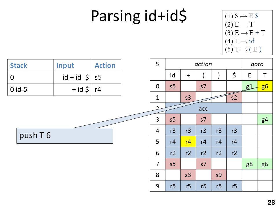 Parsing id+id$ 28 StackInputAction 0id + id $s5 0 id 5+ id $r4 gotoactionS TE$)(+id g6g1s7s50 s2s31 acc2 g4s7s53 r3 4 r4 5 r2 6 g6g8s7s57 s9s38 r5 9 (