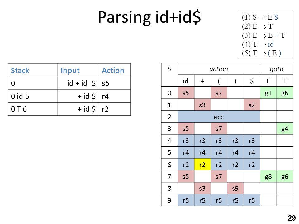 Parsing id+id$ 29 StackInputAction 0id + id $s5 0 id 5+ id $r4 0 T 6+ id $r2 gotoactionS TE$)(+id g6g1s7s50 s2s31 acc2 g4s7s53 r3 4 r4 5 r2 6 g6g8s7s5