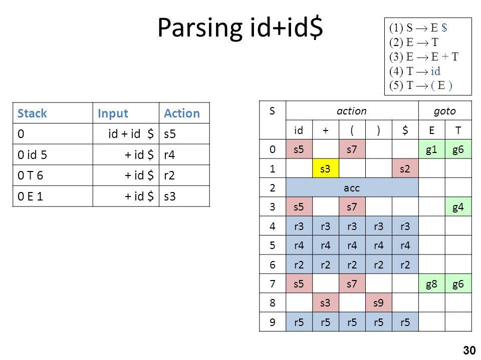 Parsing id+id$ 30 StackInputAction 0id + id $s5 0 id 5+ id $r4 0 T 6+ id $r2 0 E 1+ id $s3 gotoactionS TE$)(+id g6g1s7s50 s2s31 acc2 g4s7s53 r3 4 r4 5
