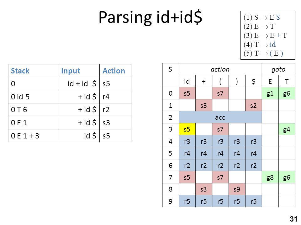 Parsing id+id$ 31 StackInputAction 0id + id $s5 0 id 5+ id $r4 0 T 6+ id $r2 0 E 1+ id $s3 0 E 1 + 3id $s5 gotoactionS TE$)(+id g6g1s7s50 s2s31 acc2 g
