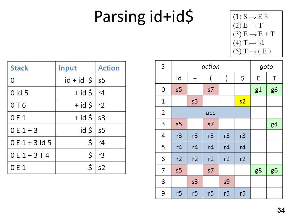 Parsing id+id$ 34 StackInputAction 0id + id $s5 0 id 5+ id $r4 0 T 6+ id $r2 0 E 1+ id $s3 0 E 1 + 3id $s5 0 E 1 + 3 id 5$r4 0 E 1 + 3 T 4$r3 0 E 1$s2