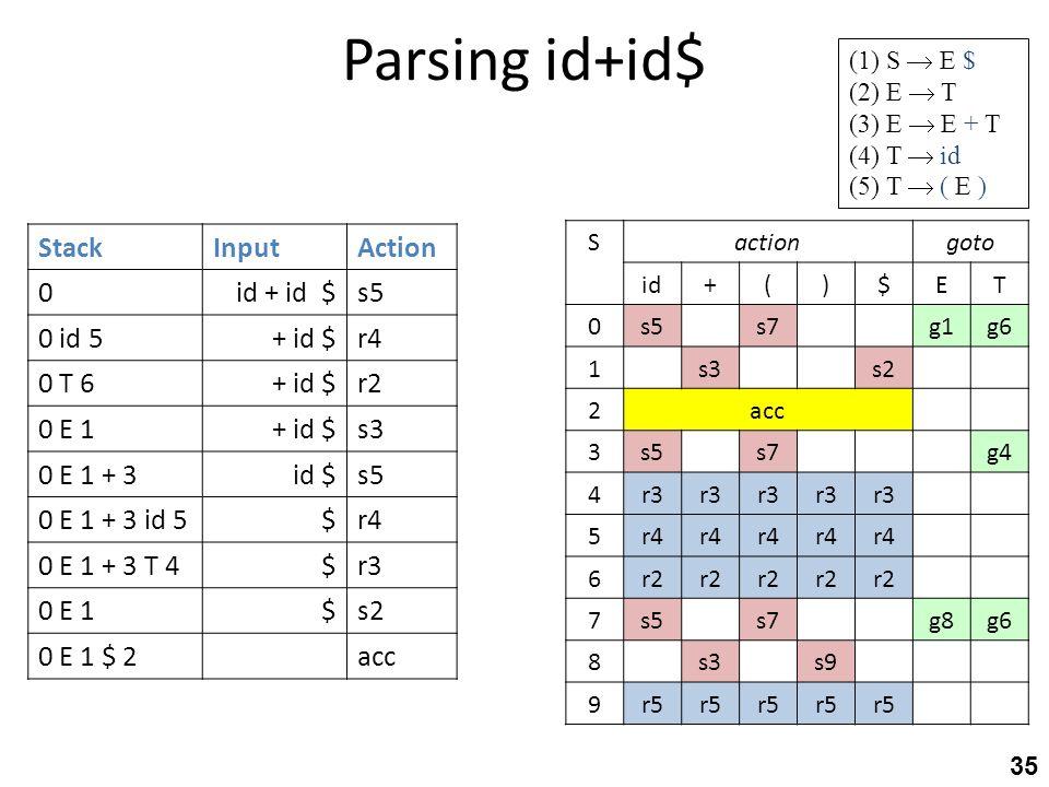 Parsing id+id$ 35 StackInputAction 0id + id $s5 0 id 5+ id $r4 0 T 6+ id $r2 0 E 1+ id $s3 0 E 1 + 3id $s5 0 E 1 + 3 id 5$r4 0 E 1 + 3 T 4$r3 0 E 1$s2