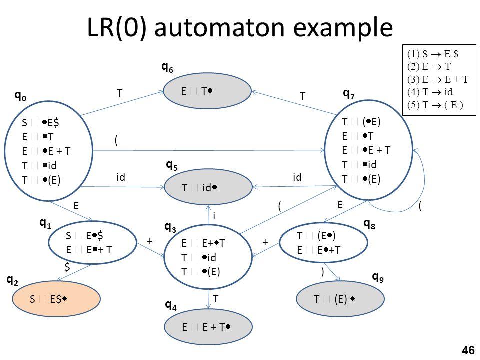 LR(0) automaton example 46 (1) S  E $ (2) E  T (3) E  E + T (4) T  id (5) T  ( E ) S   E$ E   T E   E + T T   id T   (E) T  (  E) E 