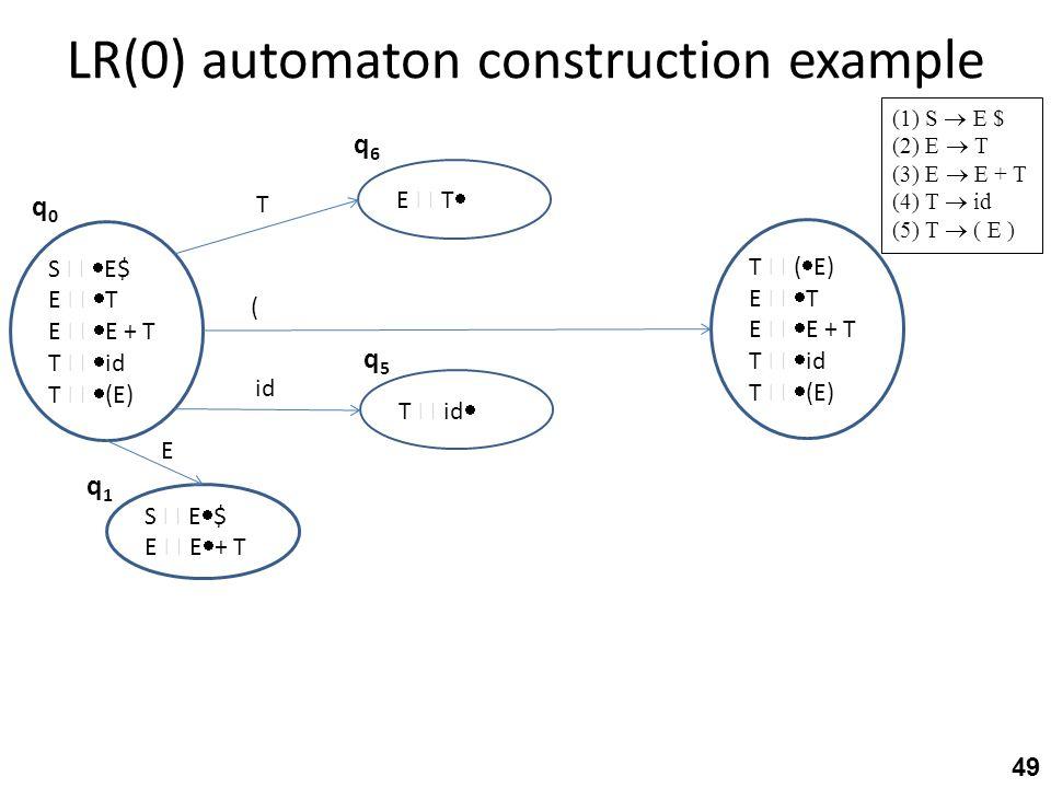 LR(0) automaton construction example 49 (1) S  E $ (2) E  T (3) E  E + T (4) T  id (5) T  ( E ) S   E$ E   T E   E + T T   id T   (E) q