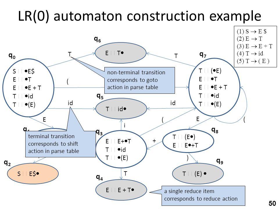 LR(0) automaton construction example 50 (1) S  E $ (2) E  T (3) E  E + T (4) T  id (5) T  ( E ) S   E$ E   T E   E + T T   id T   (E) T