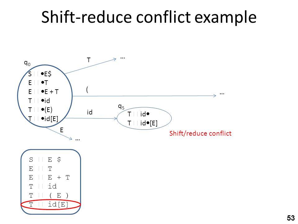 Shift-reduce conflict example S  E $ E  T E  E + T T  id T  ( E ) T  id[E] S   E$ E   T E   E + T T   id T   (E) T   id[E] T  id 