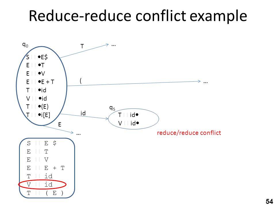 Reduce-reduce conflict example S  E $ E  T E  V E  E + T T  id V  id T  ( E ) S   E$ E   T E   V E   E + T T   id V   id T   (E)