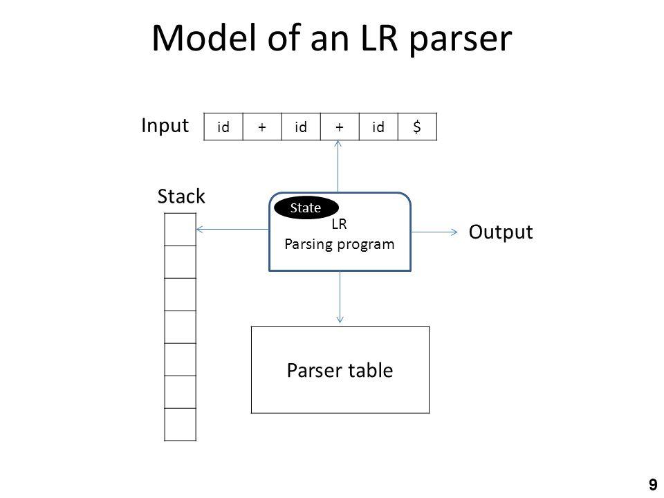 Model of an LR parser 9 LR Parsing program Stack $id+ + Output Parser table Input State