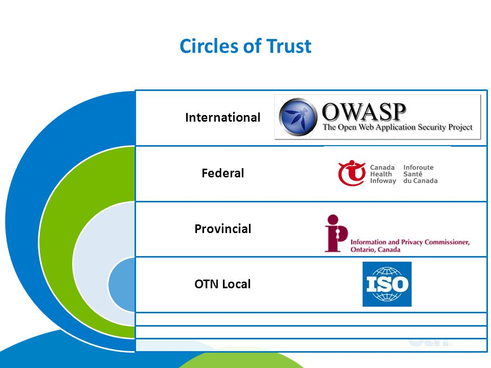 Circles of Trust InternationalFederalProvincialOTN Local