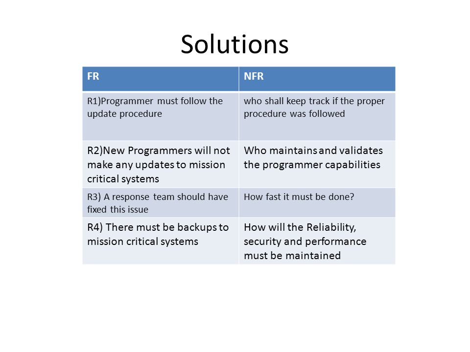 Solutions – FRNFR R1)Programmer must follow the update procedure who shall keep track if the proper procedure was followed R2)New Programmers will not make any updates to mission critical systems Who maintains and validates the programmer capabilities R3) A response team should have fixed this issue How fast it must be done.