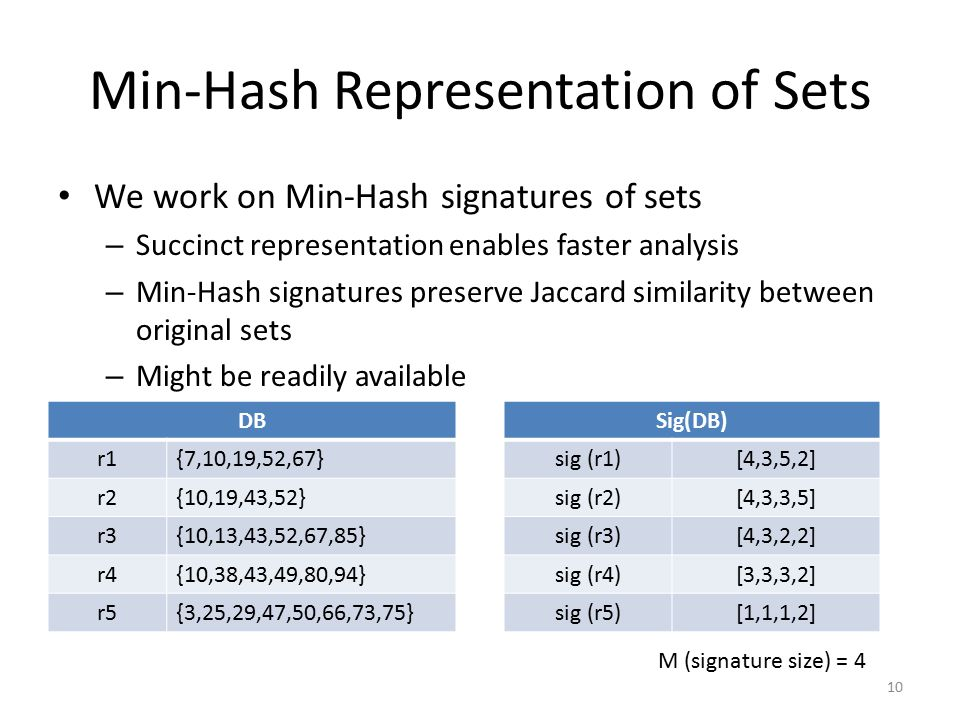 Min-Hash Representation of Sets We work on Min-Hash signatures of sets – Succinct representation enables faster analysis – Min-Hash signatures preserve Jaccard similarity between original sets – Might be readily available 10 DB r1{7,10,19,52,67} r2{10,19,43,52} r3{10,13,43,52,67,85} r4{10,38,43,49,80,94} r5{3,25,29,47,50,66,73,75} Sig(DB) sig (r1)[4,3,5,2] sig (r2)[4,3,3,5] sig (r3)[4,3,2,2] sig (r4)[3,3,3,2] sig (r5)[1,1,1,2] M (signature size) = 4