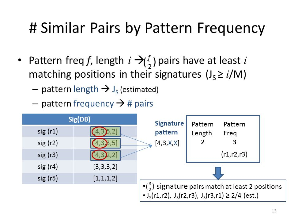 # Similar Pairs by Pattern Frequency Pattern freq f, length i  pairs have at least i matching positions in their signatures (J S ≥ i /M) – pattern length  J S (estimated) – pattern frequency  # pairs 13 Sig(DB) sig (r1)[4,3,5,2] sig (r2)[4,3,3,5] sig (r3)[4,3,2,2] sig (r4)[3,3,3,2] sig (r5)[1,1,1,2] [4,3,X,X] Signature pattern Pattern Length 2 Pattern Freq 3 (r1,r2,r3) signature pairs match at least 2 positions J S (r1,r2), J S (r2,r3), J S (r3,r1) ≥ 2/4 (est.) 3232 ( ) f2f2 ( )