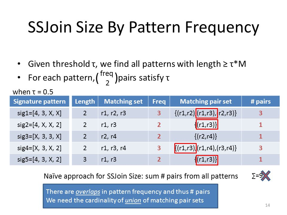 SSJoin Size By Pattern Frequency Given threshold τ, we find all patterns with length ≥ τ*M For each pattern, pairs satisfy τ 14 LengthMatching setFreqMatching pair set# pairs 2r1, r2, r33{(r1,r2),(r1,r3),(r2,r3)}3 2r1, r32{(r1,r3)}1 2r2, r42{(r2,r4)}1 2r1, r3, r43{(r1,r3),(r1,r4),(r3,r4)}3 3r1, r32{(r1,r3)}1 Signature pattern sig1=[4, 3, X, X] sig2=[4, X, X, 2] sig3=[X, 3, 3, X] sig4=[X, 3, X, 2] sig5=[4, 3, X, 2] Naïve approach for SSJoin Size: sum # pairs from all patterns ∑=9 There are overlaps in pattern frequency and thus # pairs We need the cardinality of union of matching pair sets when τ = 0.5 freq 2 ( )