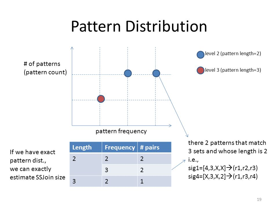 Pattern Distribution LengthFrequency# pairs 222 32 321 pattern frequency # of patterns (pattern count) level 2 (pattern length=2) level 3 (pattern length=3) there 2 patterns that match 3 sets and whose length is 2 i.e., sig1=[4,3,X,X]  (r1,r2,r3) sig4=[X,3,X,2]  (r1,r3,r4) 19 If we have exact pattern dist., we can exactly estimate SSJoin size