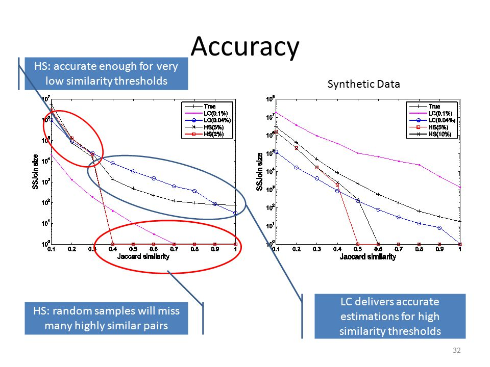 Accuracy 32 LC delivers accurate estimations for high similarity thresholds HS: random samples will miss many highly similar pairs DBLP Synthetic Data HS: accurate enough for very low similarity thresholds