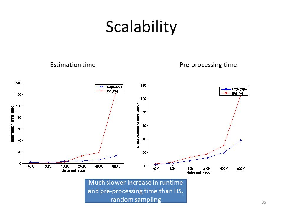 Scalability 35 Estimation timePre-processing time Much slower increase in runtime and pre-processing time than HS, random sampling