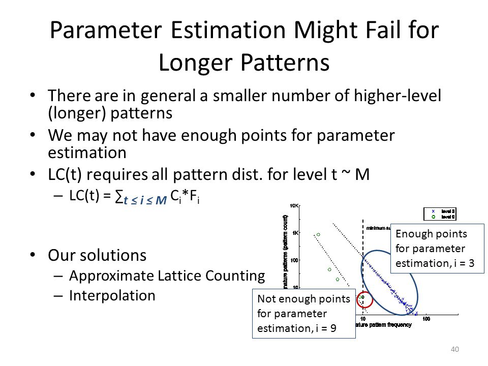Parameter Estimation Might Fail for Longer Patterns There are in general a smaller number of higher-level (longer) patterns We may not have enough points for parameter estimation LC(t) requires all pattern dist.