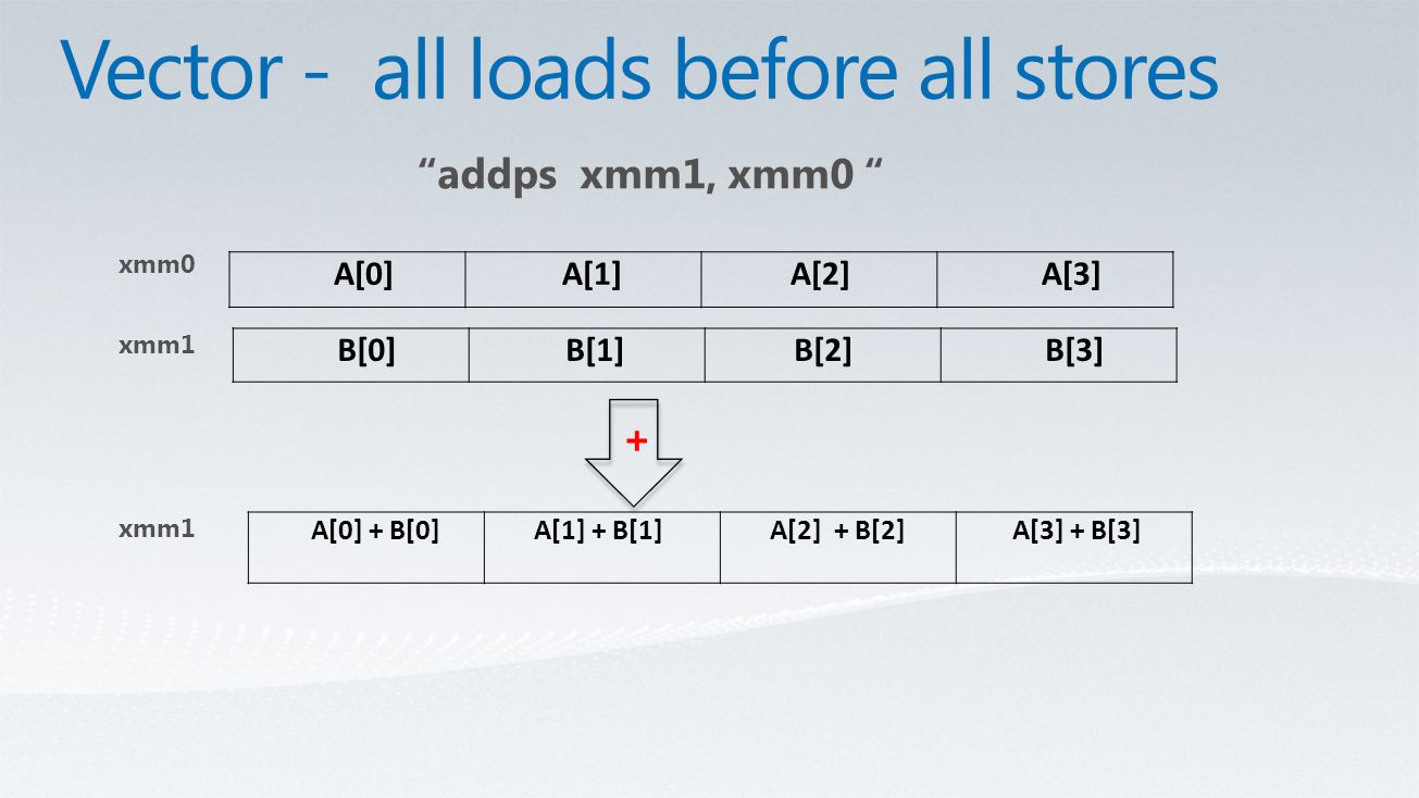 B[0] B[1] B[2] B[3] A[0] A[1] A[2] A[3] A[0] + B[0] A[1] + B[1] A[2] + B[2] A[3] + B[3] xmm0 addps xmm1, xmm0 xmm1 +