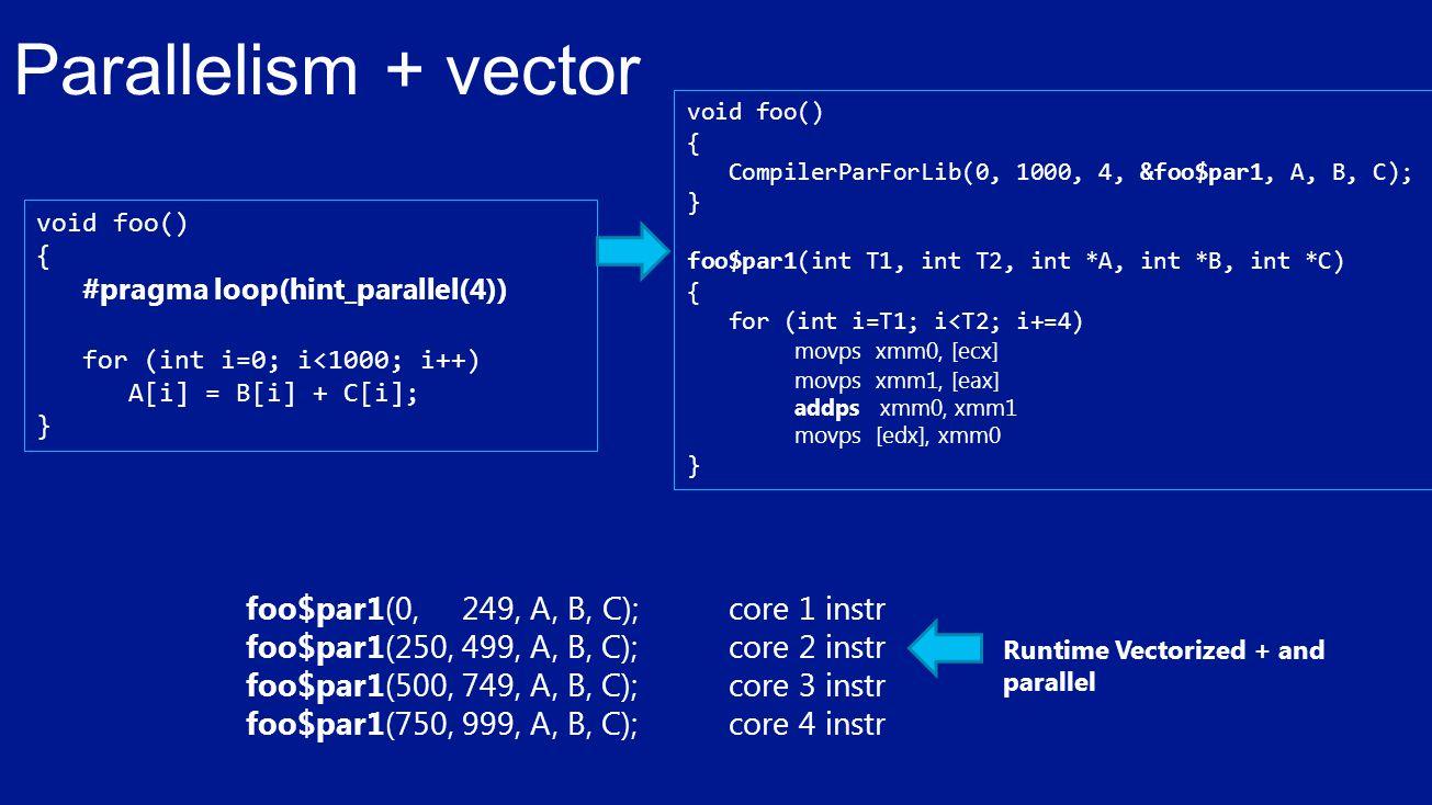 void foo() { #pragma loop(hint_parallel(4)) for (int i=0; i<1000; i++) A[i] = B[i] + C[i]; } void foo() { CompilerParForLib(0, 1000, 4, &foo$par1, A, B, C); } foo$par1(int T1, int T2, int *A, int *B, int *C) { for (int i=T1; i<T2; i+=4) movps xmm0, [ecx] movps xmm1, [eax] addps xmm0, xmm1 movps [edx], xmm0 } Parallelism + vector foo$par1(0, 249, A, B, C);core 1 instr foo$par1(250, 499, A, B, C);core 2 instr foo$par1(500, 749, A, B, C);core 3 instr foo$par1(750, 999, A, B, C);core 4 instr Runtime Vectorized + and parallel
