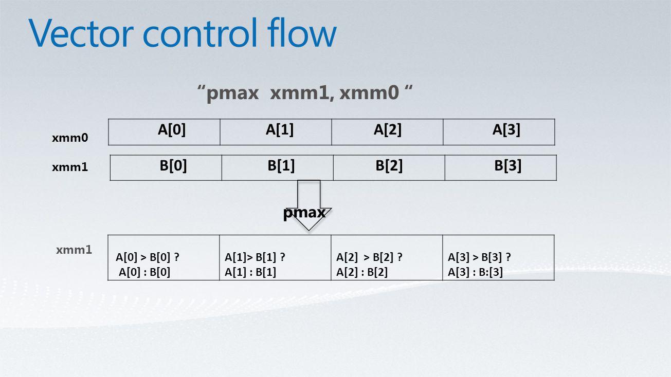 pmax xmm1, xmm0 pmax A[0] > B[0] . A[0] : B[0] A[1]> B[1] .