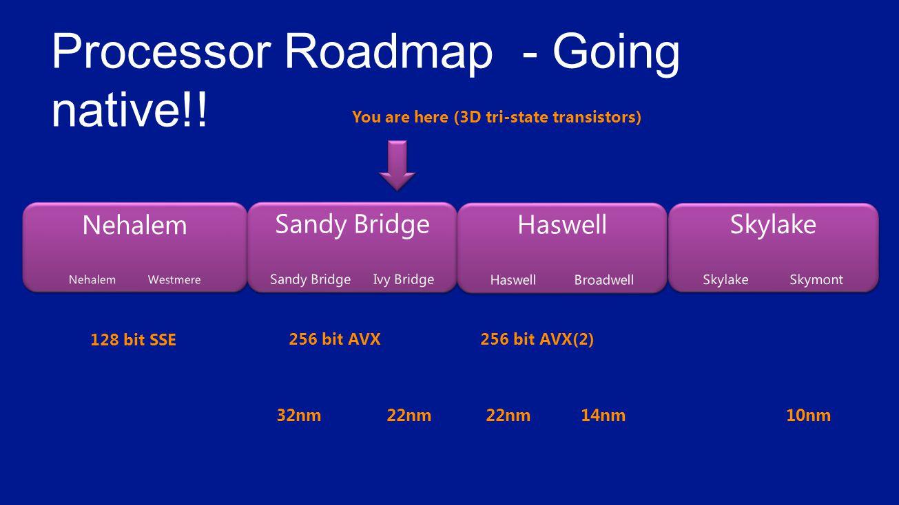 32nm 22nm 22nm 14nm 10nm 256 bit AVX(2)256 bit AVX 128 bit SSE You are here (3D tri-state transistors)