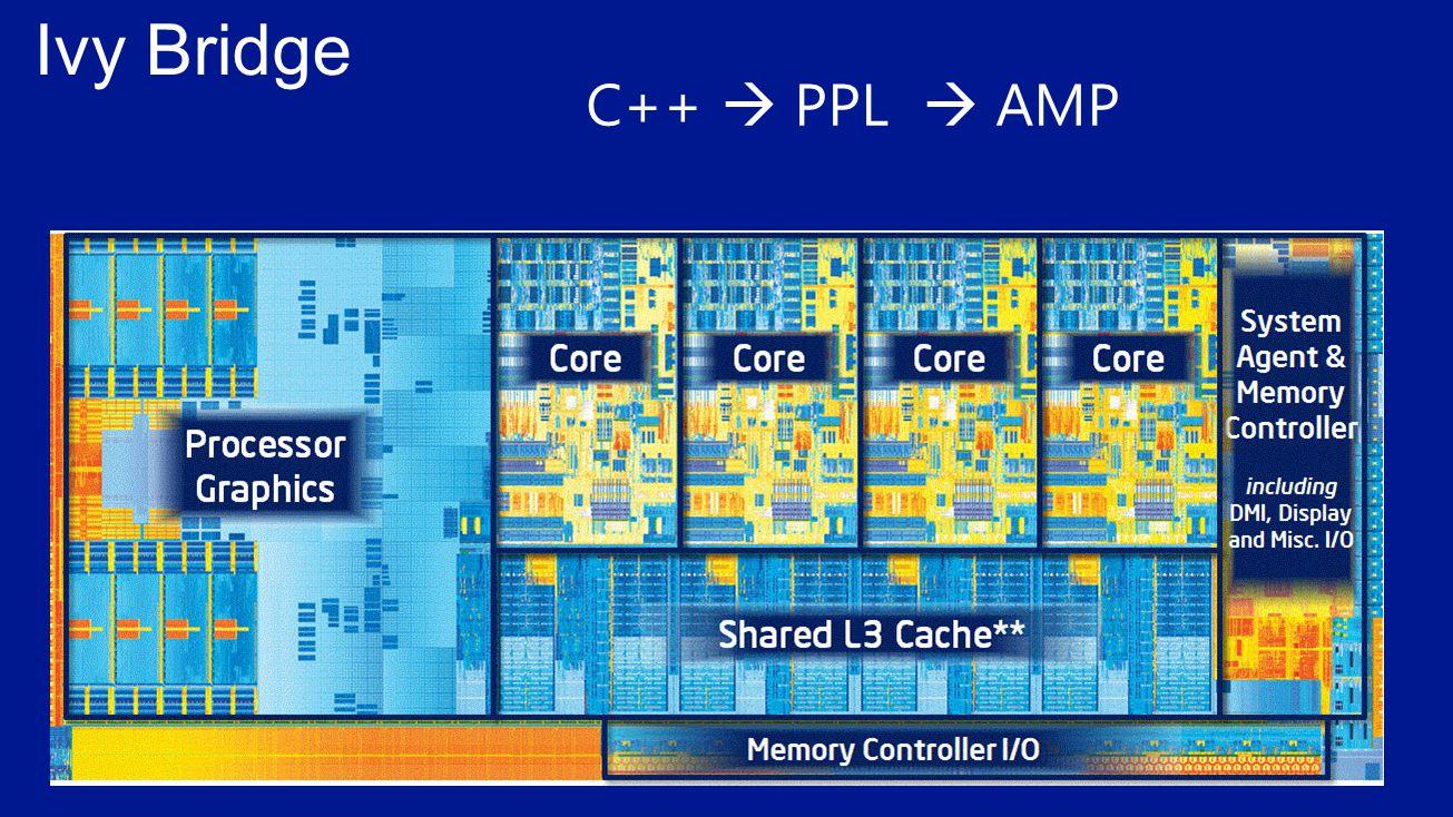 C++  PPL  AMP
