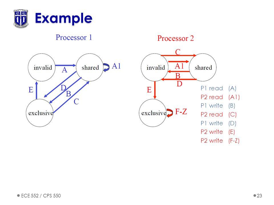 ECE 552 / CPS 55023 Example P1 read (A) P2 read(A1) P1 write(B) P2 read(C) P1 write(D) P2 write (E) P2 write (F-Z)