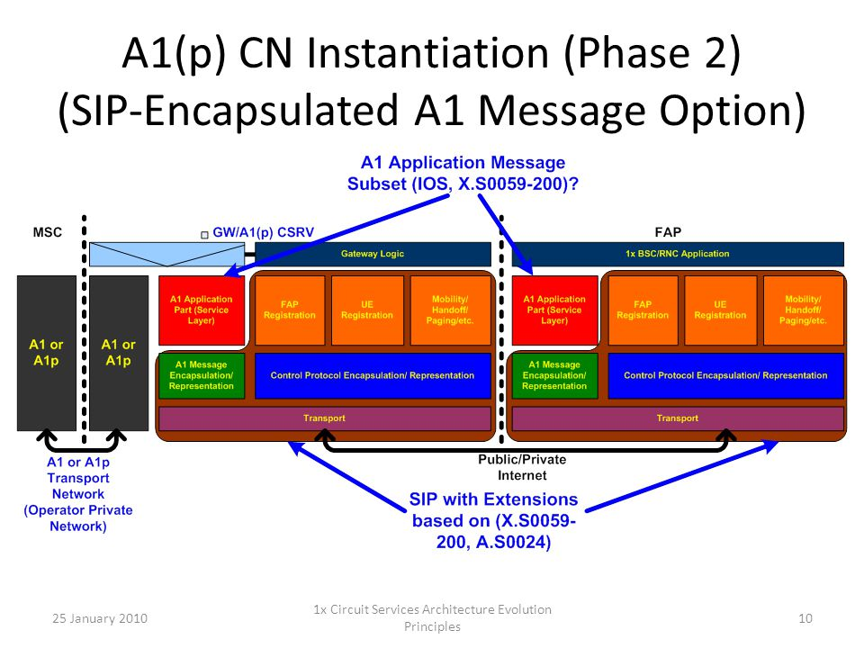 A1(p) CN Instantiation (Phase 2) (SIP-Encapsulated A1 Message Option) 25 January 201010 1x Circuit Services Architecture Evolution Principles