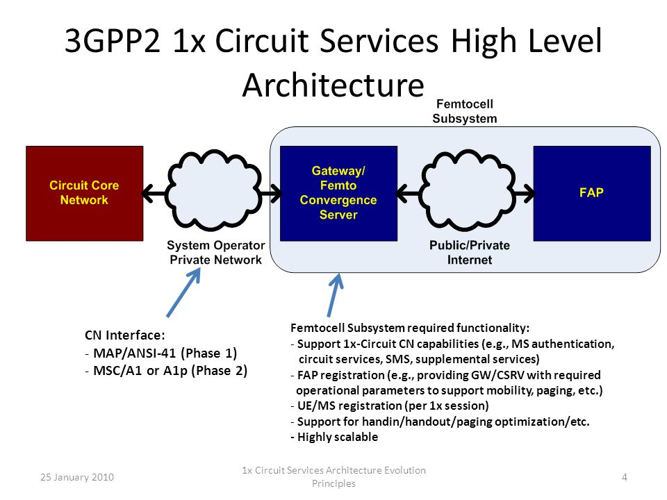 Major Components of the FAP-to- GW/CSRV Interface A1 Application Layer messaging (to 1x circuit CN) – Registration/security – Service access A1 Application Layer encapsulation/ representation FAP control protocols – FAP/UE registration – Mobility/handoff/paging Transport protocol stack over public/private internet Circuit bearer protocol stack (RTP/A2(p), etc.) OA&M protocols 25 January 2010 1x Circuit Services Architecture Evolution Principles 5