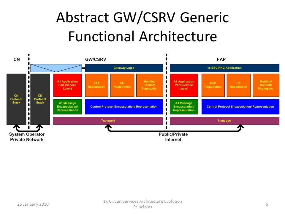 Abstract GW/CSRV Generic Functional Architecture 25 January 20106 1x Circuit Services Architecture Evolution Principles