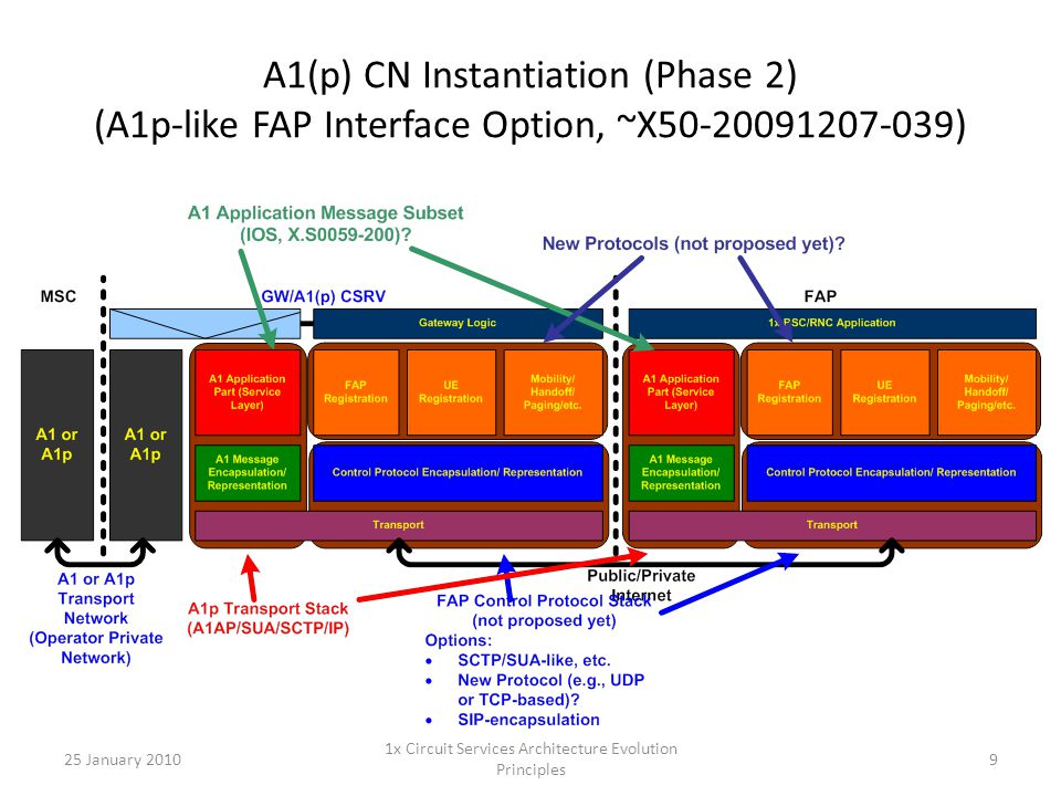 A1(p) CN Instantiation (Phase 2) (A1p-like FAP Interface Option, ~X50-20091207-039) 25 January 20109 1x Circuit Services Architecture Evolution Princi
