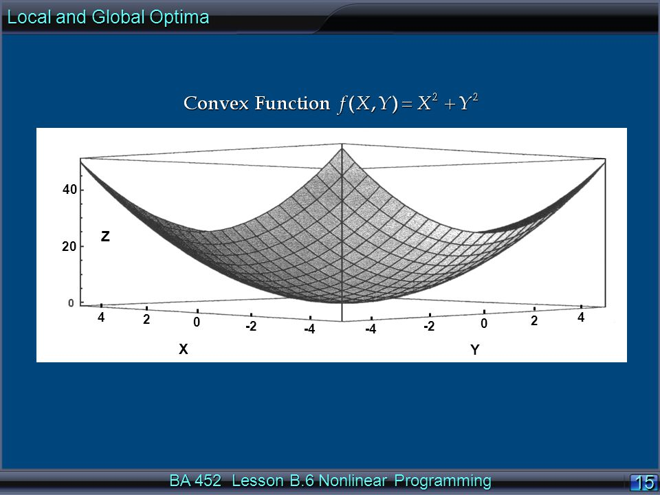 BA 452 Lesson B.6 Nonlinear Programming 15 Y X Z 2 4 0 -2 -4 -2 0 2 4 40 20 Local and Global Optima